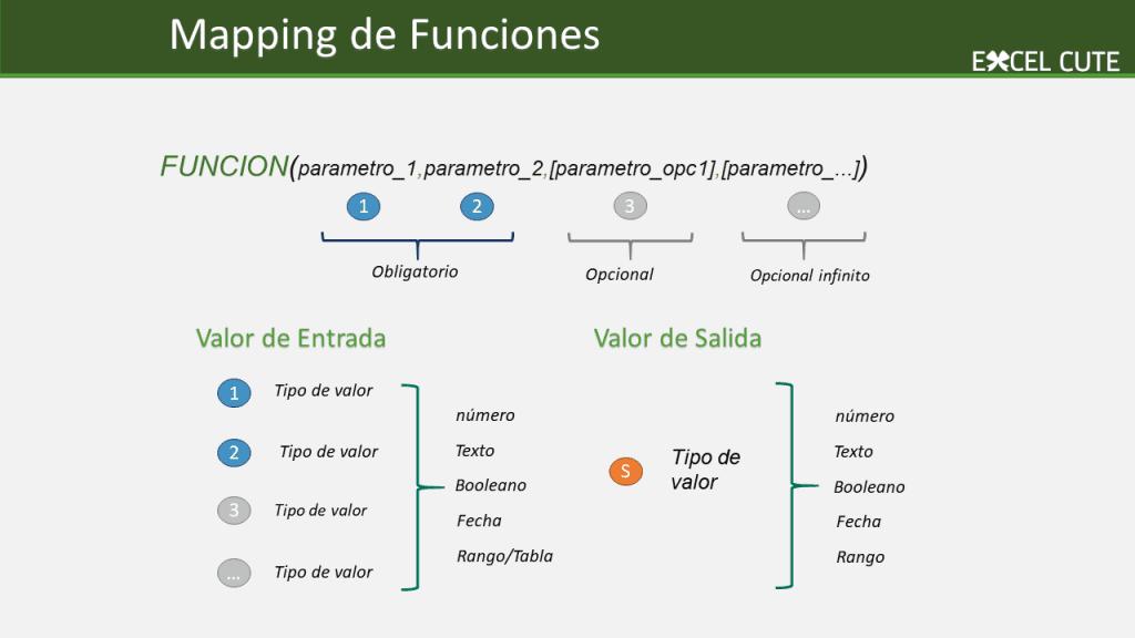 mapa Funciones Excel